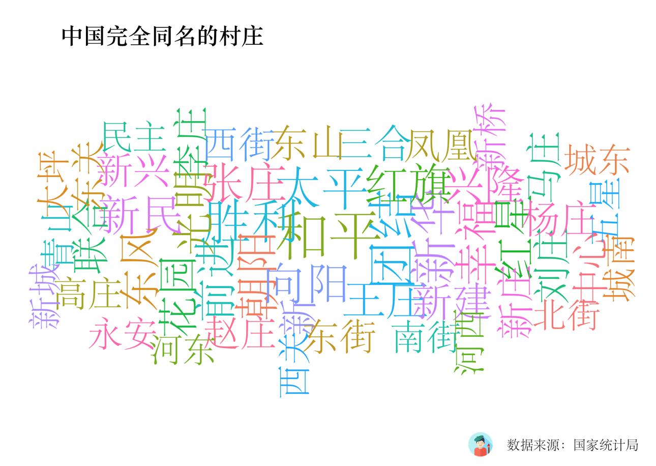 中国完全同名的村庄