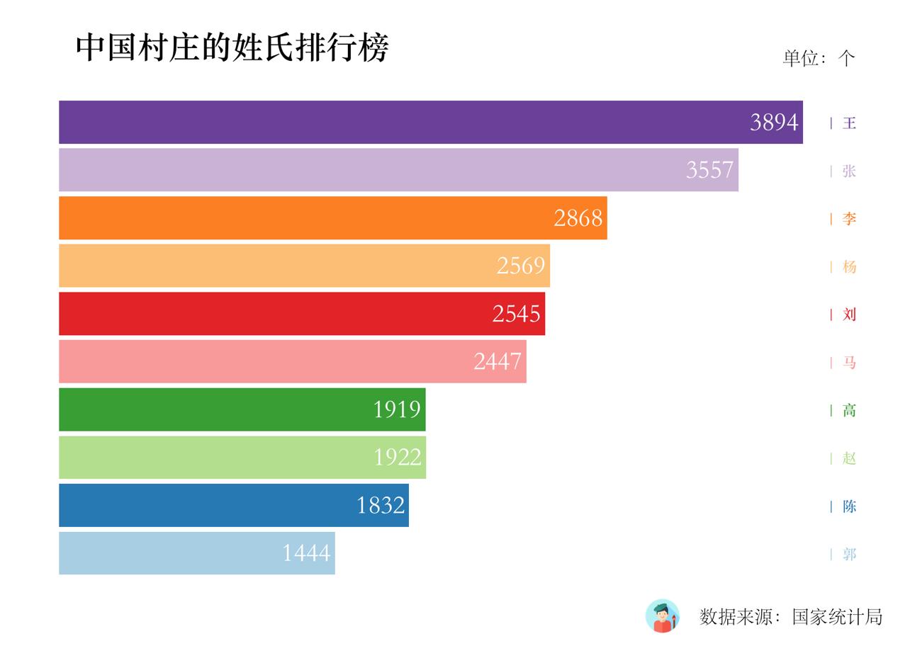 中国村庄的姓氏排行榜