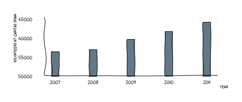 Plot XKCD Graphs