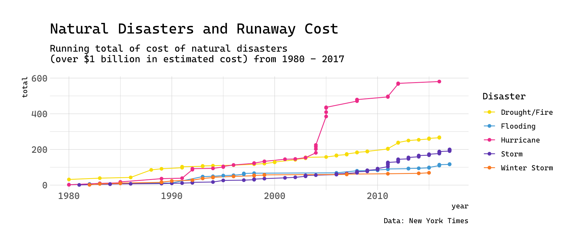 Visualizing Natural Disaster Cost