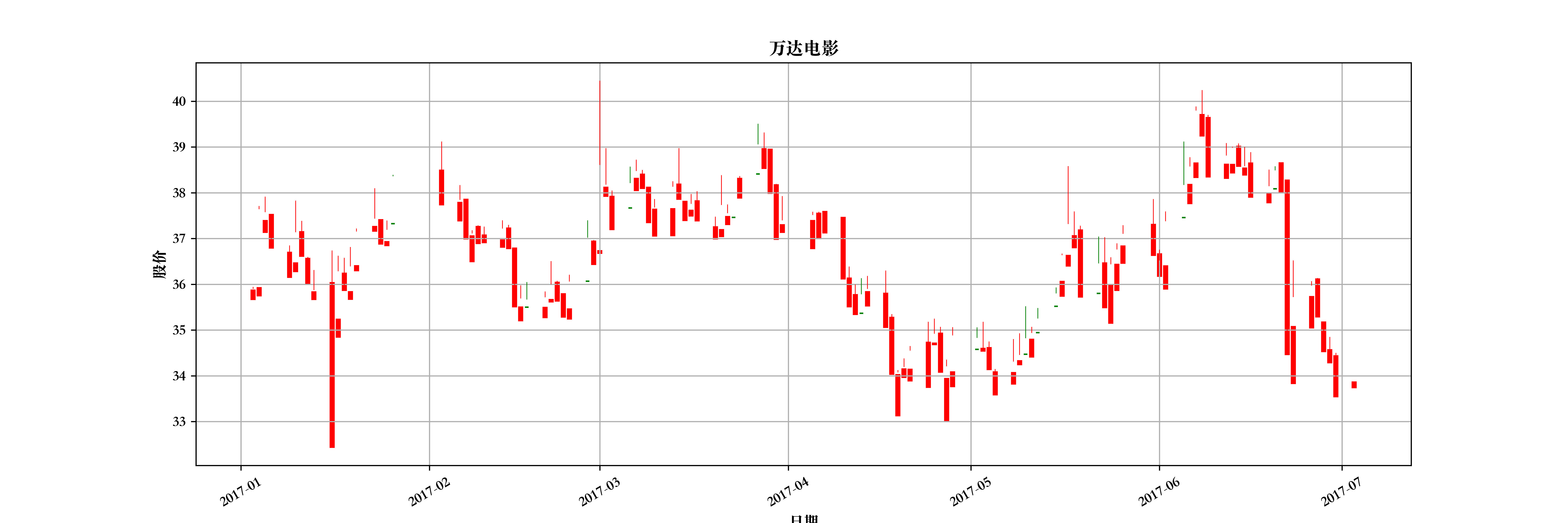 万达电影股价蜡烛图(绿涨红跌)