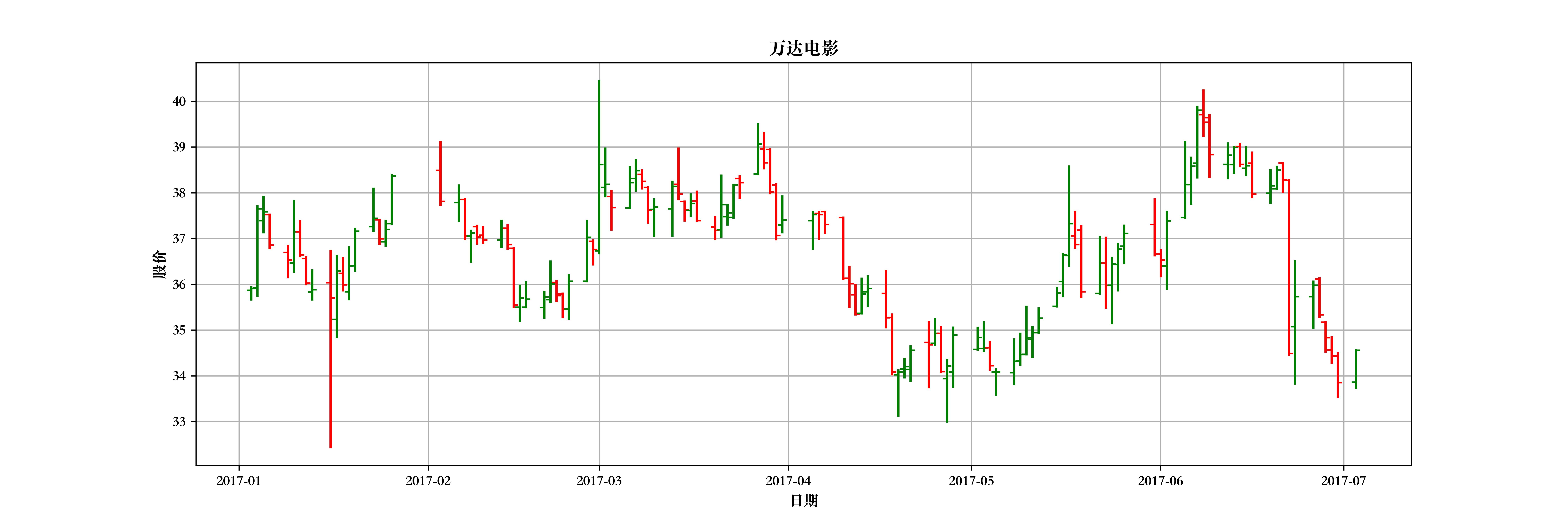 万达电影股价棒状图(绿涨红跌)
