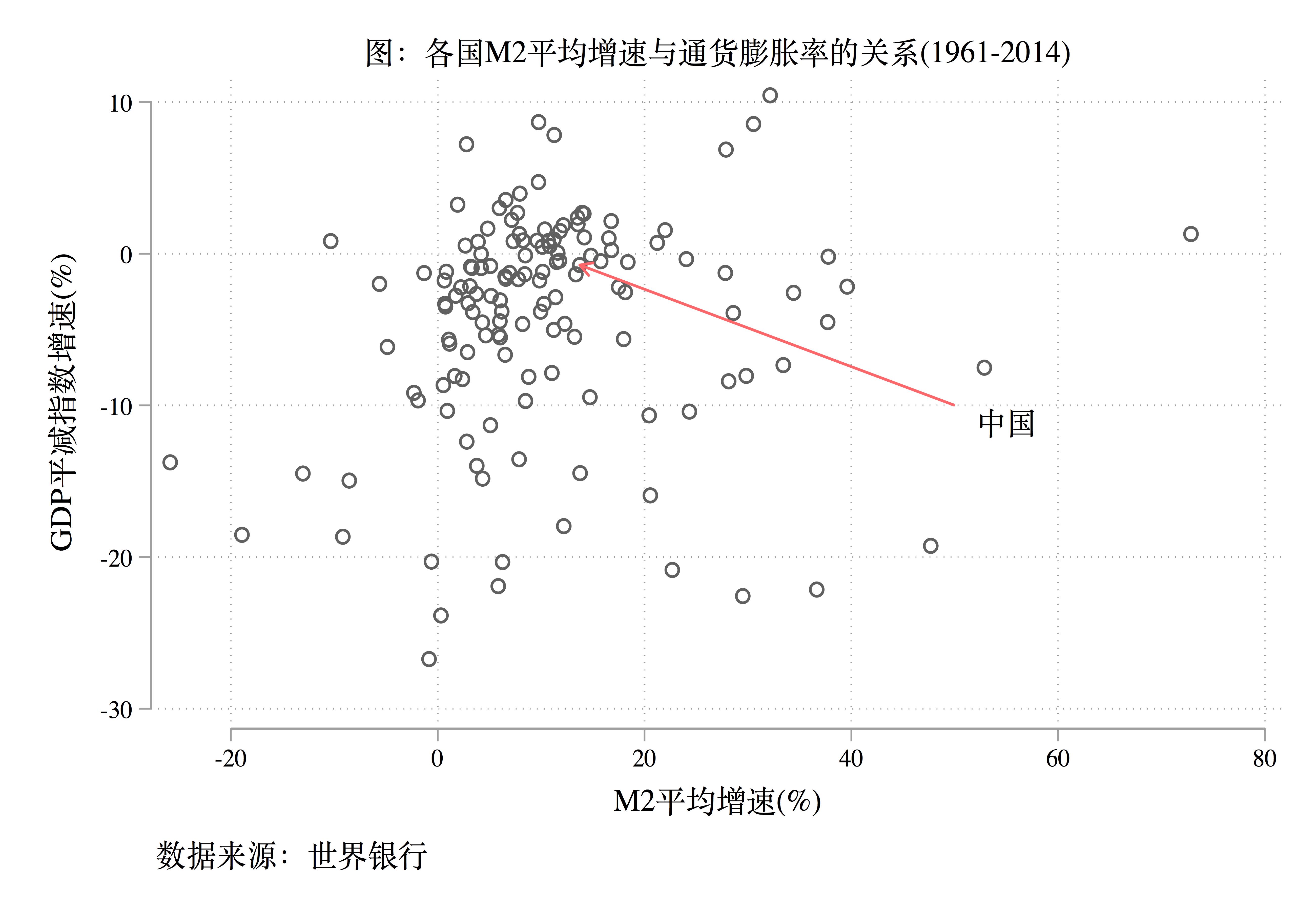 图2: 各国M2平均增速与通货膨胀率的关系(1961-2014)