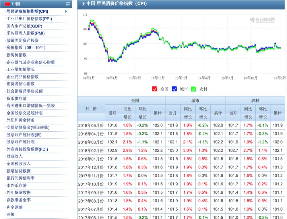 中国经济数据