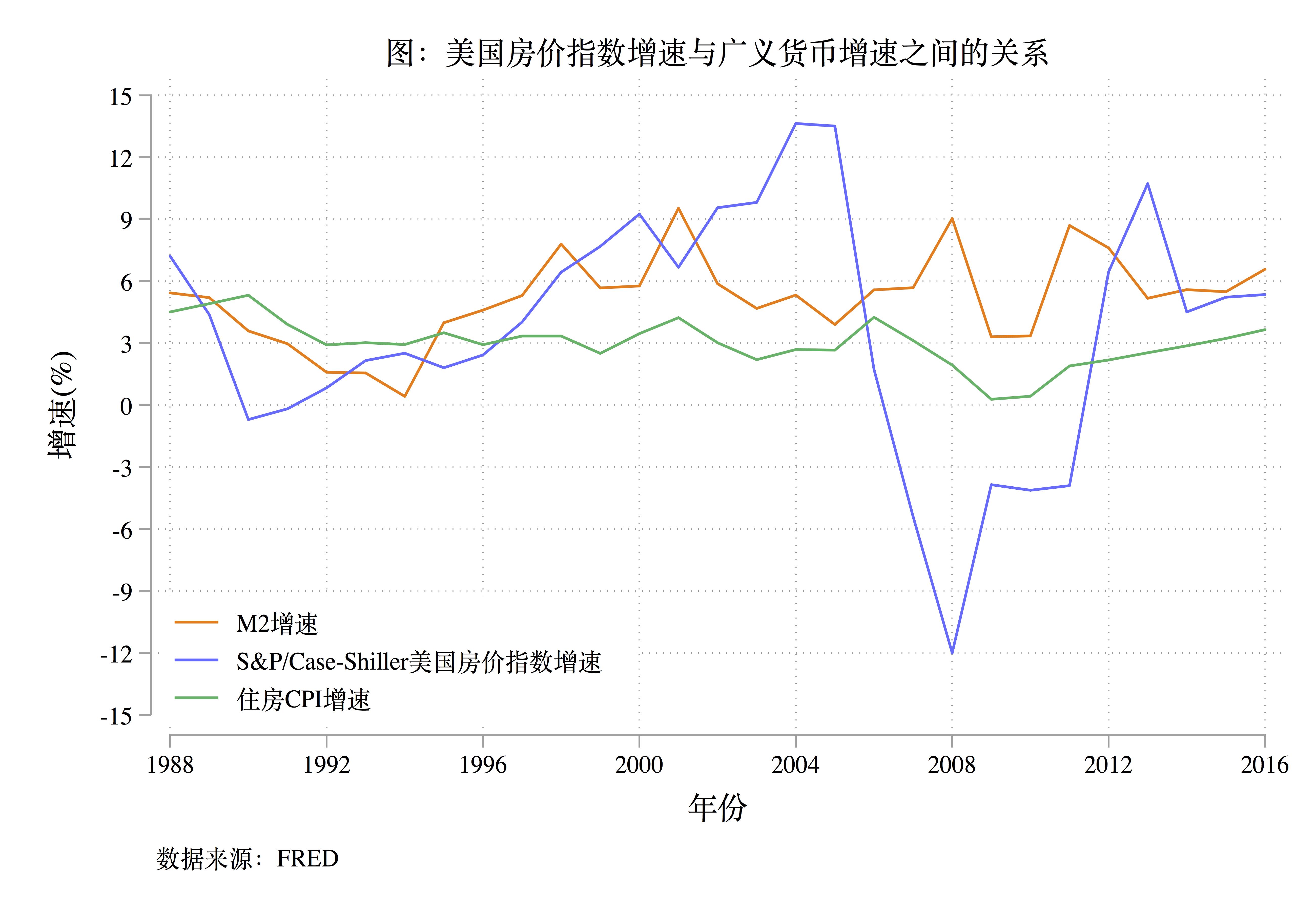 图1: 美国房价指数增速与广义货币增速之间的关系